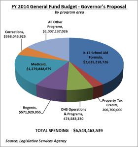 pie budget